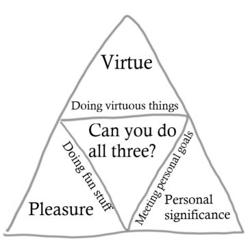 Can you do all three? Virtue (doing virtuous things!), personal significance (meeting personal goals), pleasure (doing fun stuff).